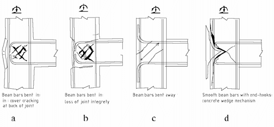 Typical anchorage details for beam-column joints Pampanin