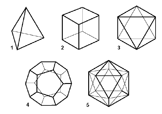 The five regular Platonic solids are the only angular