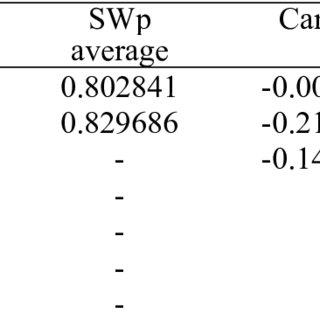 (PDF) PRUNUS ROOTSTOCKS INFLUENCE STEM WATER POTENTIAL, C