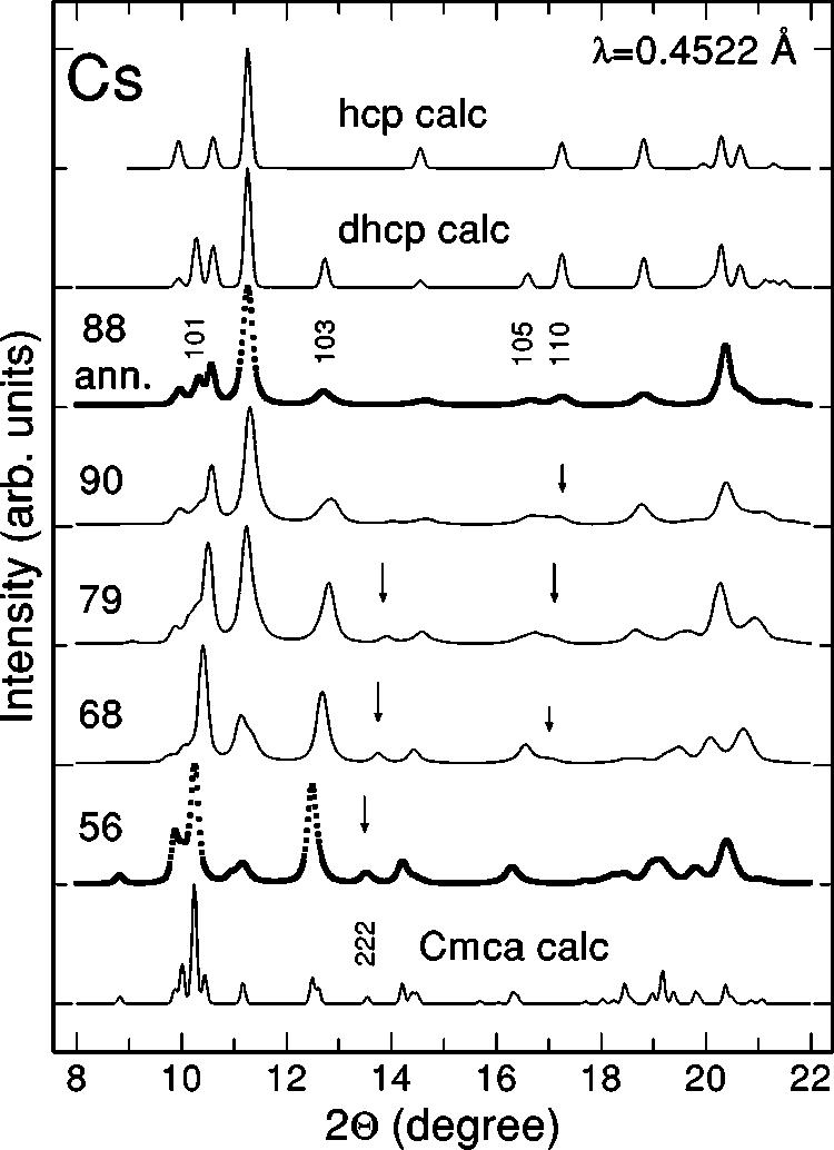 Powder x-ray-diffraction patterns of Cs taken at the ESRF