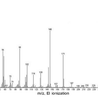Fig. S1. Methane emission per unit of feed dry matter