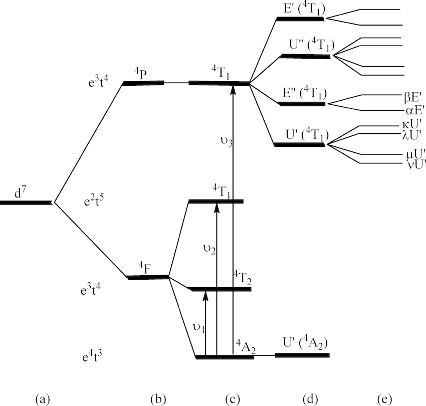 Energy level diagram for four-coordinate high-spin Co(II