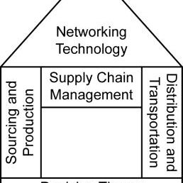 (PDF) Basics of Supply Chain and Operations Management