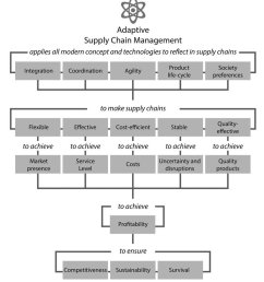 7 goal tree of adaptive supply chain management [ 850 x 966 Pixel ]