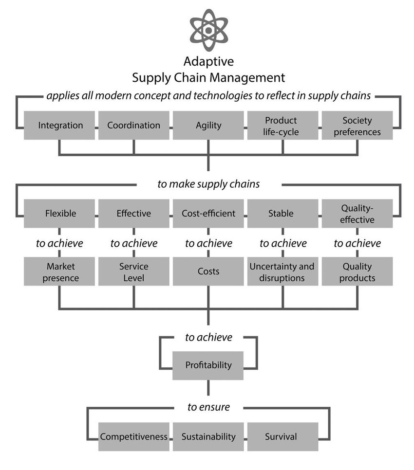 hight resolution of 7 goal tree of adaptive supply chain management
