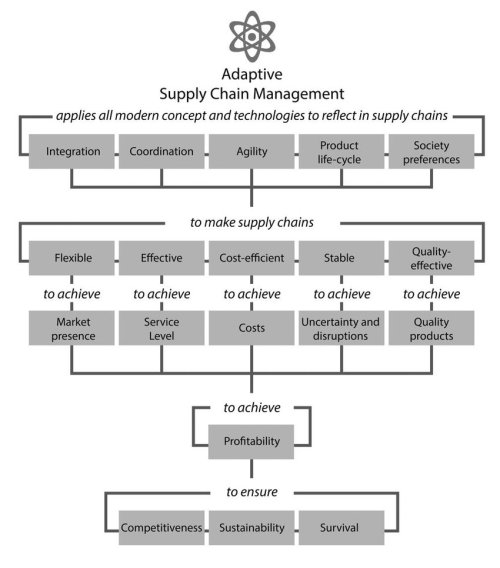 small resolution of 7 goal tree of adaptive supply chain management