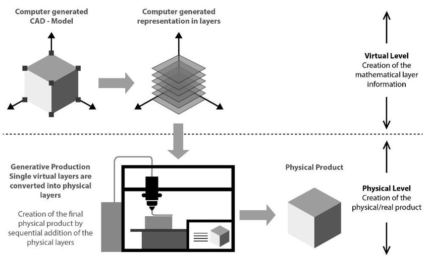 3. Principles of generative production processes (based on