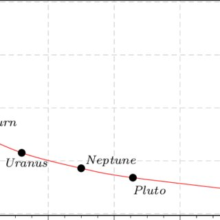 Plot of the extinction-corrected absolute magnitudes of