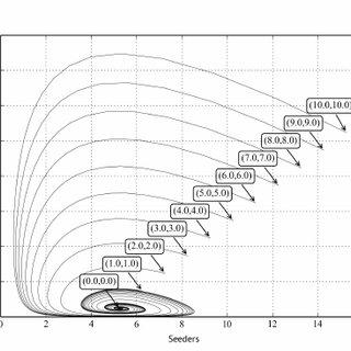 (PDF) The Method of Constructing Models of Peer to Peer