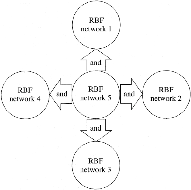 Diagram showing neural network committee decision logic