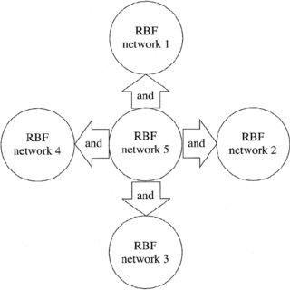 (PDF) A Novel Neural Network Approach to Creating a Brain