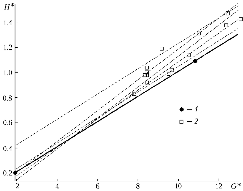 Relative hydraulic resistance of the register H * versus