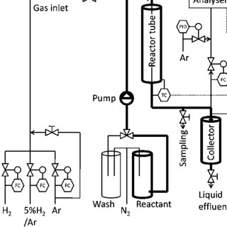 Decarboxylation and decarbonylation of stearic acid