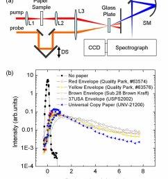 propagation of ultrashort laser pulses through paper a setup schematics  [ 850 x 1003 Pixel ]