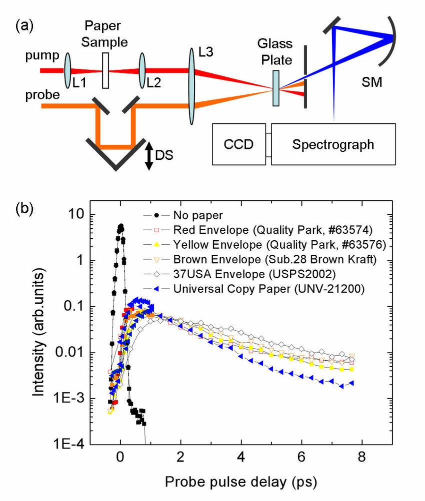 hight resolution of propagation of ultrashort laser pulses through paper a setup schematics