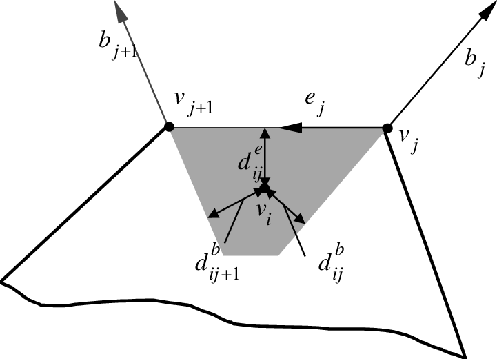 Sensitivity area of j-th edge of the first polygon