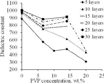 Dielectric constant e (CV maximum value) versus PVP