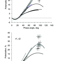 the polarization degree against the phase angle for comets in the blue and red spectral domains [ 753 x 1283 Pixel ]