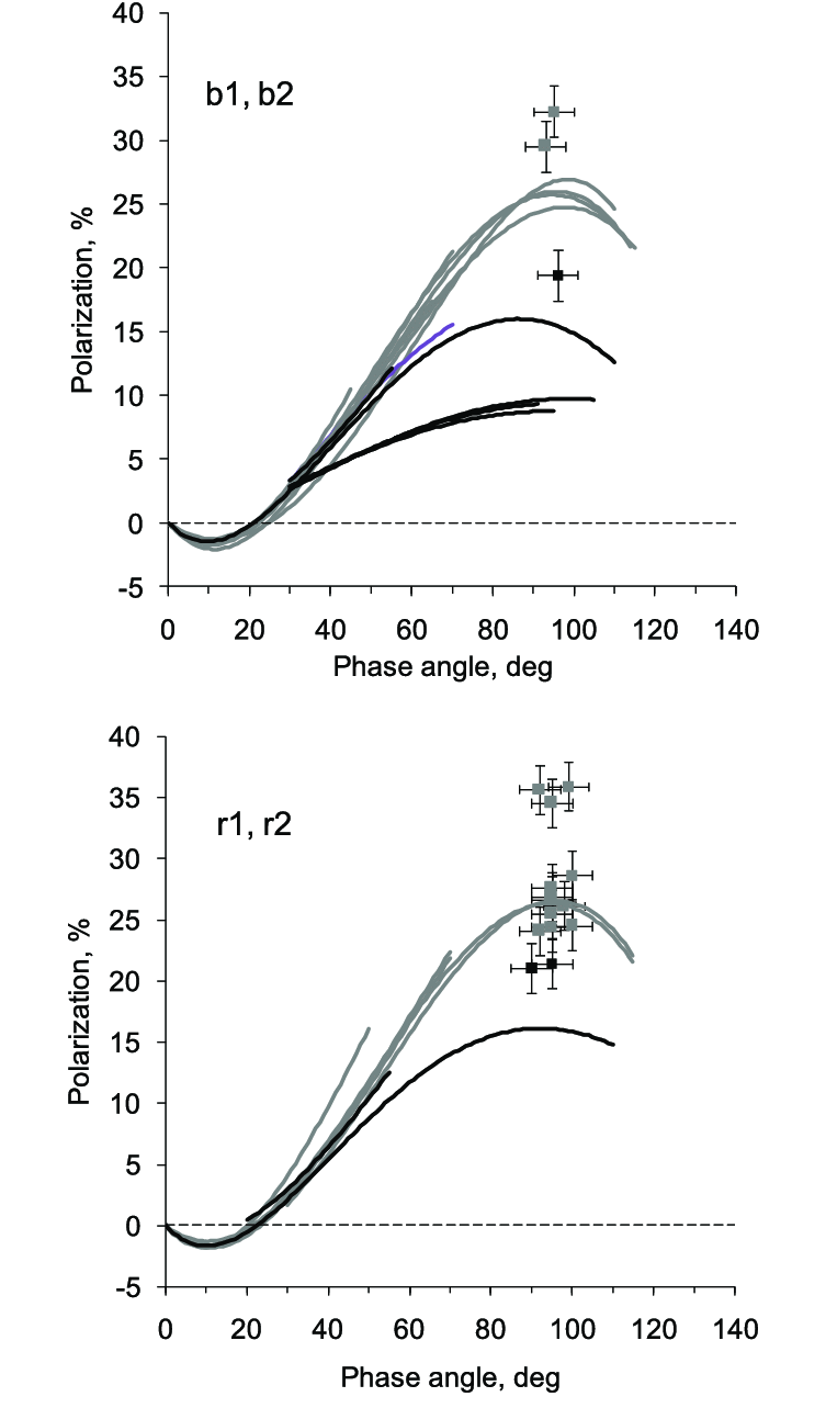medium resolution of the polarization degree against the phase angle for comets in the blue and red spectral domains