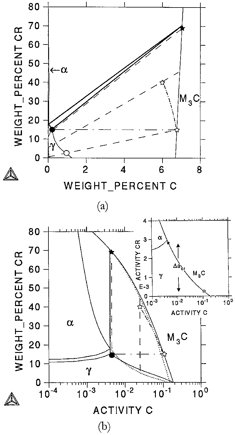 medium resolution of calculated isothermal section of the fe cr c phase diagram at 900 c