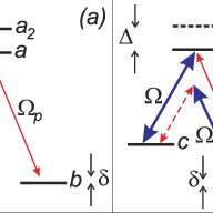 Double-lambda scheme. (a) Usual level configuration for