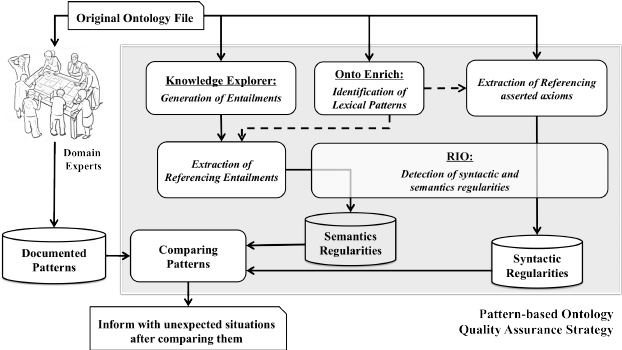The pattern-based Quality Assurance Workflow (QAW) for an