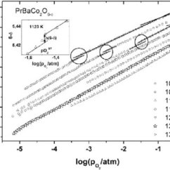 Cobalt Oxide Lewis Diagram Help For Understanding Simple Home Electrical Wiring Diagrams Pdf Oxygen Content Exsolution And Defect Structure Of Prbaco 2 O 6ad Vs Po At Different Temperatures Circles