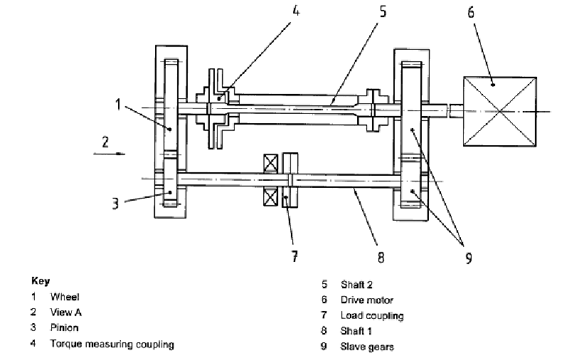 Schematic section of the FZG gear test machine [4