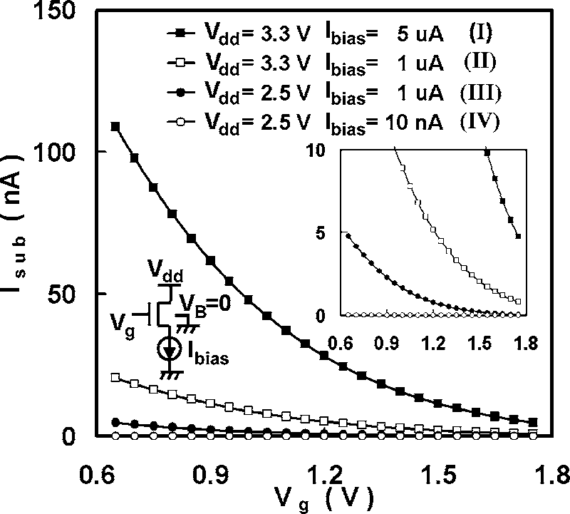 substrate current (I ) versus gate voltage (V ) of the SF