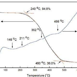 Zeta-potential of PPMag (no pH iep ) and Ol-PMag (pH iep 5