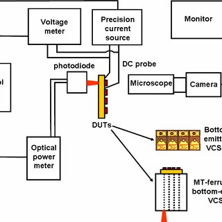 (PDF) Stable and high-efficiency optical transmitter using