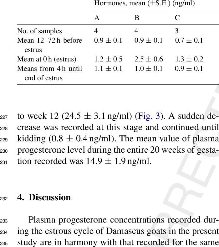 Mean (± S.E.) plasma prolactin levels prior to the second estrus and... | Download Scientific Diagram