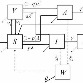 Flow diagram of the mathematical model of cholera