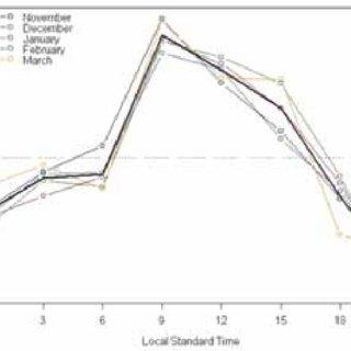 Synchrotac anemometer with wind vane (Source: Mc- Van