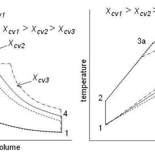 P-V DIAGRAM OF IDEAL GAS STANDARD LIMITED PRESSURE CYCLE