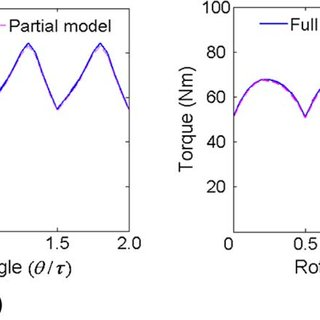 Torque variation of full and partial finite element models