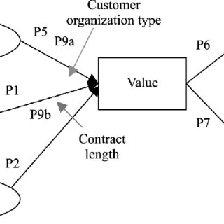 (PDF) Olaru, D., Purchase, S., and Peterson, N. (2008