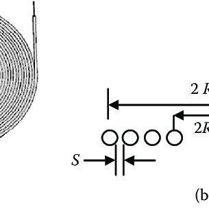 3 Schematic diagram of a flat spiral coil: (a) overall