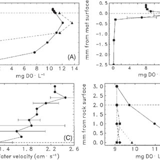 (PDF) An evaluation of techniques for measuring periphyton