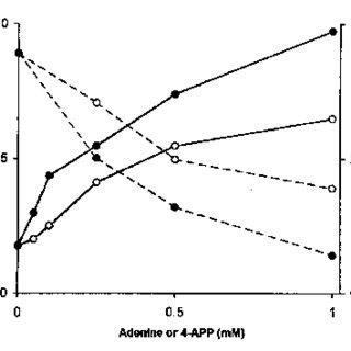 Lineweaver–Burk plots of the release of [ 3 H]adenine from