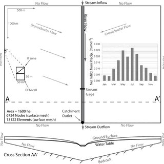 (PDF) Estimating Geostatistical Parameters and Spatially