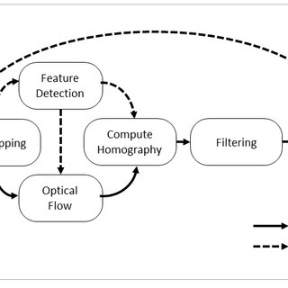 (PDF) Fast and Power-Efficient Embedded Software