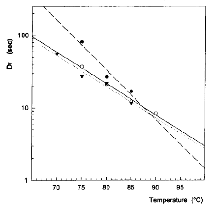 Plot of decimal reduction time against the temperature to