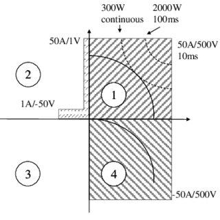 Definition of the quadrants and measurement range limits