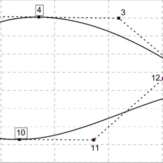 Evolution of the objective function (l/d) with the number