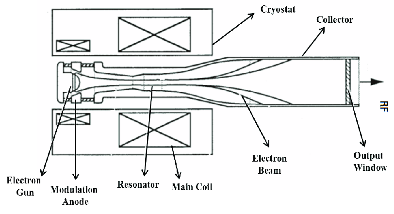 1: Layout of a Free Electron generator of coherent
