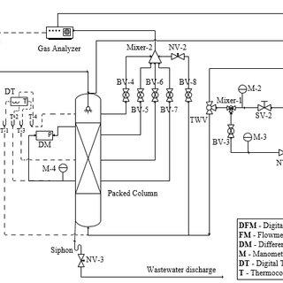 (PDF) Marine diesel engine flue gas desulphurization by