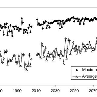 (PDF) Climate change and the role of unsaturated soil