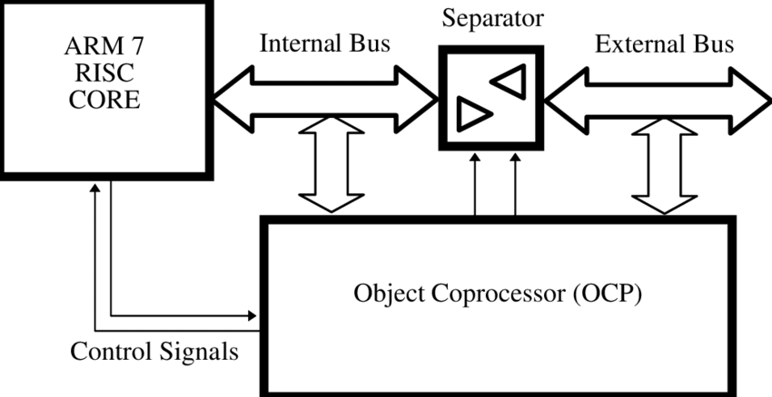 Block diagram of the connection between the ARM7 core and