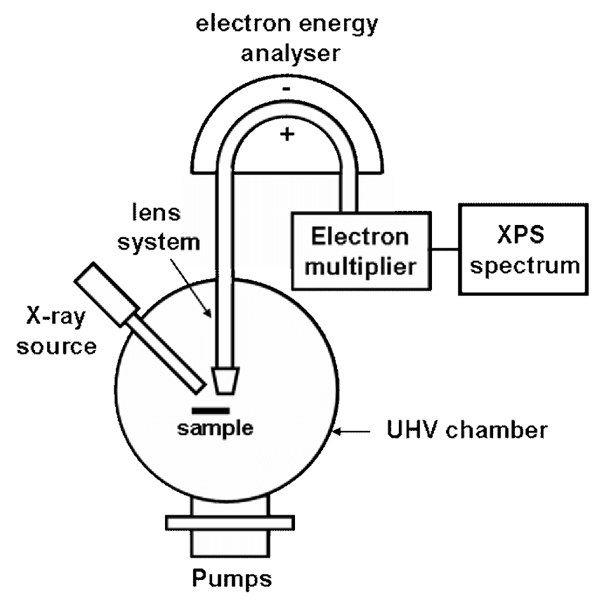 9 Schematic of an XPS instrument. The X-ray radiation